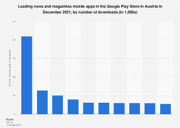 Leading news and magazine apps in Google Play in Austria 2017, by downloads