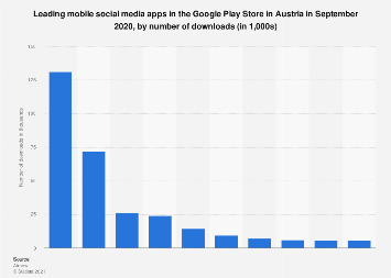 Leading social media apps in Google Play in Austria 2017, by downloads