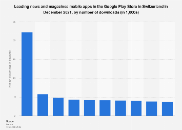 Leading news and magazine apps in Google Play in Switzerland 2017, by downloads