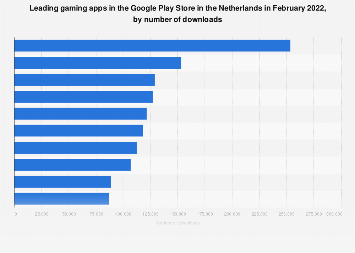 Leading gaming apps in Google Play in the Netherlands 2017, by downloads