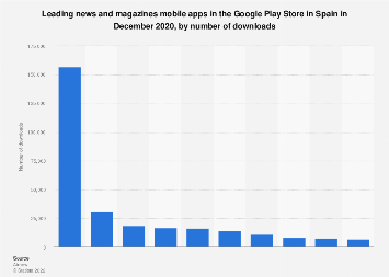 Leading news and magazine apps in Google Play in Spain 2018, by downloads