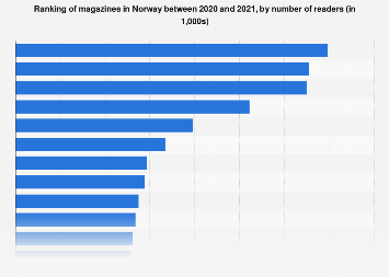 Ranking of magazines in Norway 2016, by number of readers