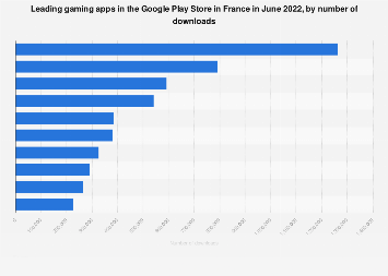 Leading gaming apps in Google Play in France 2018, by downloads