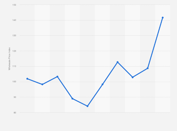 India - wholesale price index of stainless steel and alloys