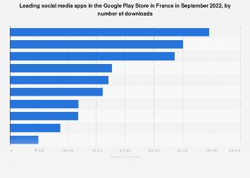 TOP 10 aplicaţii de iOS şi Android din ultimii zece ani. Facebook conduce detaşat