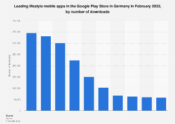 Leading lifestyle apps in Google Play in Germany 2017, by downloads