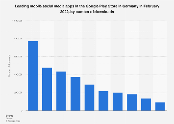 Leading social media apps in Google Play in Germany 2017, by downloads