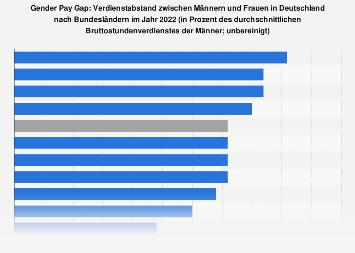 Verdienstabstand zwischen Männern und Frauen (Gender Pay Gap) nach Bundesländern 2017