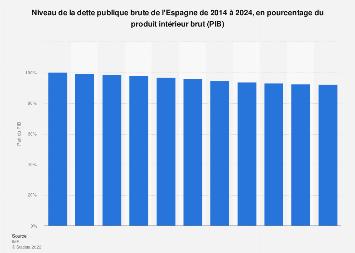Dette publique brute de l'Espagne en pourcentage du PIB 2014-2024