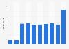 AerCap's total assets 2012-2018