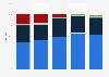 Breakdown share of Icelandair Group's cargo operation revenue 2012-2016
