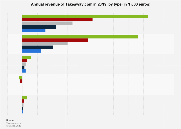 Annual revenue of Takeaway.com 2017, by type