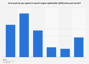 Corporate SEO tools spending 2016
