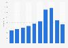 Employee number of Icelandair 2012-2017