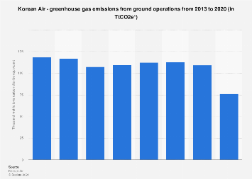 Korean Air - greenhouse gas emissions from ground operations 2013-2017