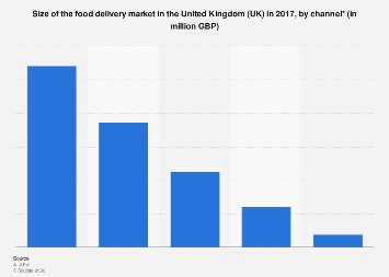 Food delivery market size in the United Kingdom (UK) 2017, by channel