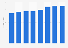 Orange's total assets 2014-2017