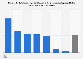 Digital economy's contribution to the GDP in the Middle East by country 2015