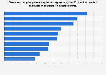 Classement des principales entreprises espagnoles par capitalisation boursière 2019