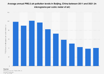 China: annual PM2.5 air pollution levels in Beijing 2008-2017