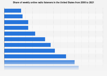 Share of weekly online radio listeners in the U.S. 2000-2019