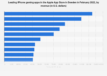 Leading iPhone gaming apps in Apple App Store in Sweden 2018, by revenue
