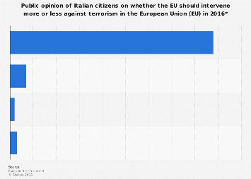 Survey Italy: desirability of EU intervening against terrorism in the EU 2016