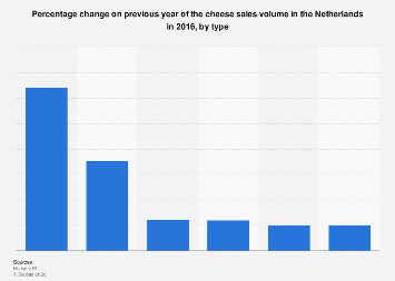 Percentage change cheese sales volume in the Netherlands 2016, by type