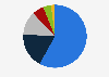 Net sales distribution of Cloetta 2017, by category