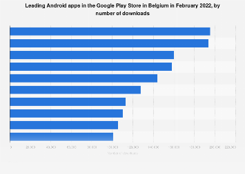 Leading Android apps in Belgium 2018, by downloads