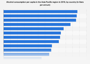 Alcohol consumption per capita in Asia Pacific 2016, by country