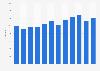 Net sales of Cloetta 2008-2017