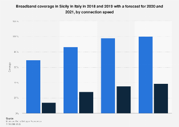 Broadband coverage in Sicily 2018-2021, by connection speed