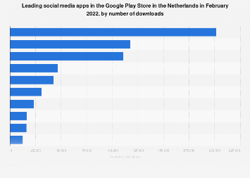 Leading social media apps in Google Play in the Netherlands 2018, by downloads