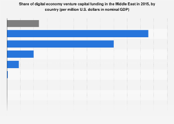 Venture capital funding for the digital economy in the Middle East by country 2015
