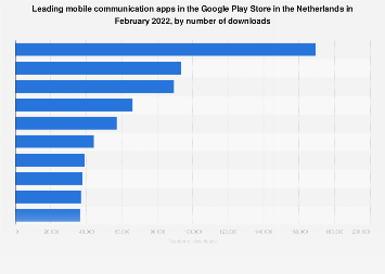 Leading communication apps in Google Play in the Netherlands 2018, by downloads
