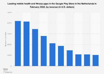 Leading health and fitness apps in Google Play in the Netherlands 2018, by revenue