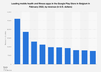Leading health and fitness apps in Google Play in Belgium 2018, by revenue