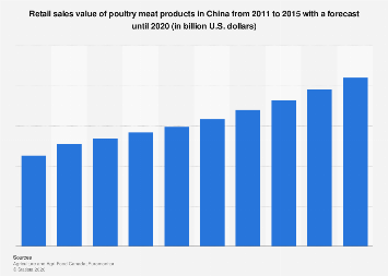Retail sales value of poultry meat products China 2011-2020