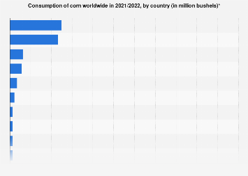 Global corn consumption 2017/2018, by county