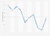 Portugal: energy dependency rate 2006-2016