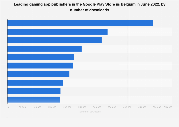 Leading gaming publishers in Google Play in Belgium 2018, by downloads