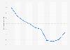 Iceland: energy dependency rate 2006-2016