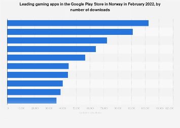 Leading gaming apps in Google Play in Norway 2019, by downloads