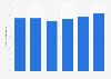 Prix moyen pour un kilo de céphalopodes frais en France 2012-2018