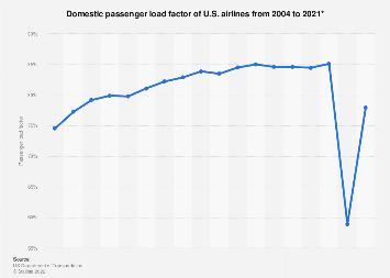 U.S. airlines - domestic passenger load factor 2004-2017