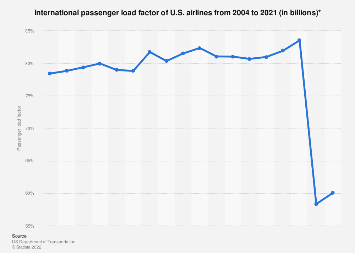 U.S. airlines - international passenger load factor 2004-2016