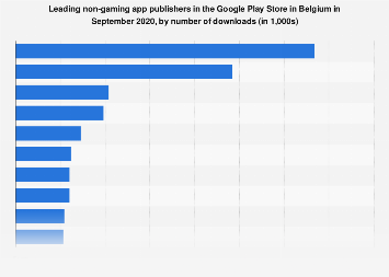 Leading non-gaming publishers in Google Play in Belgium 2018, by downloads