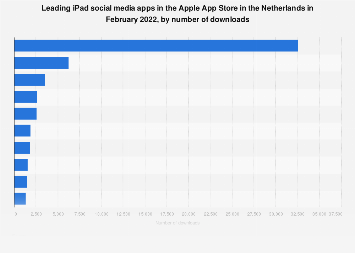Leading iPad social apps in Apple App Store in the Netherlands 2019, by downloads