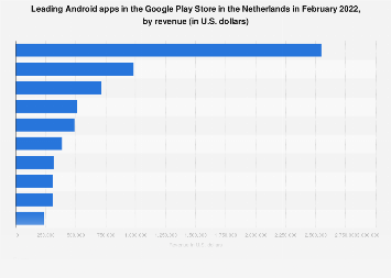 Leading Android apps in the Netherlands 2018, by revenue